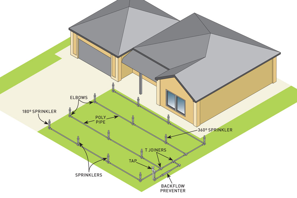 Reliable Reticulation System